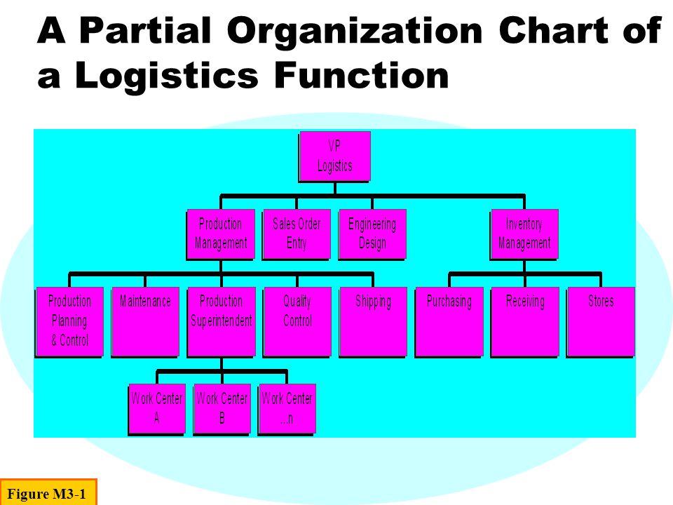A Partial Organization Chart of a Logistics Function Figure M3-1