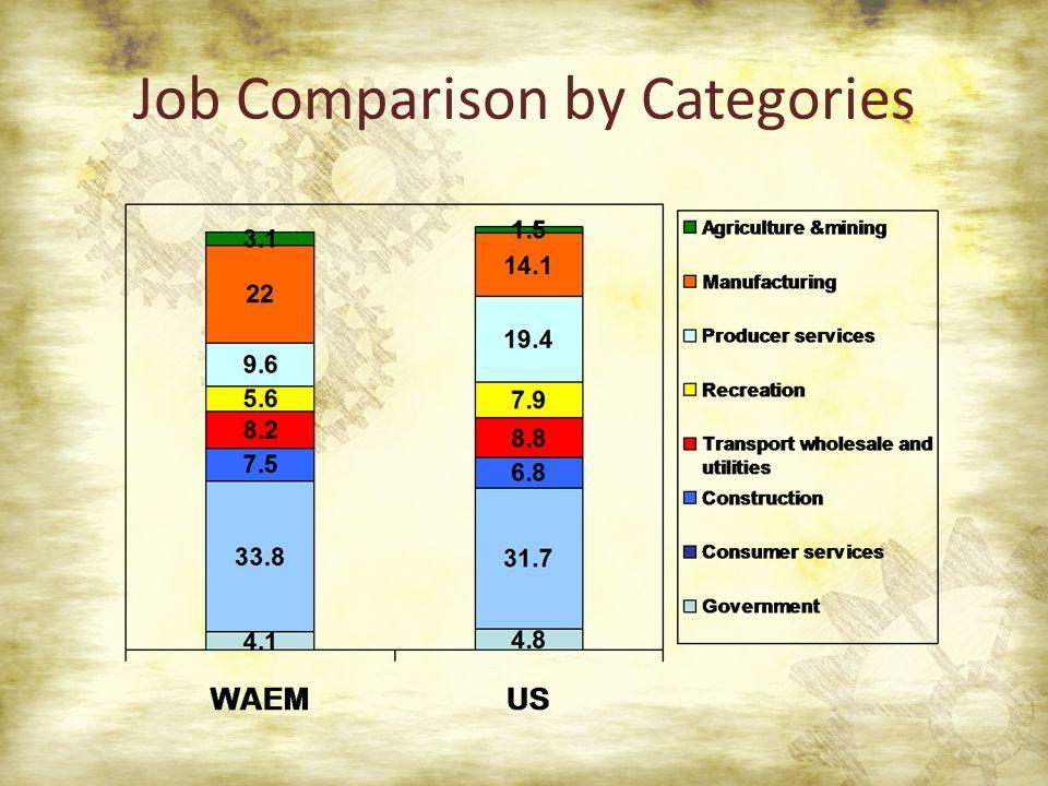 Job Comparison by Categories
