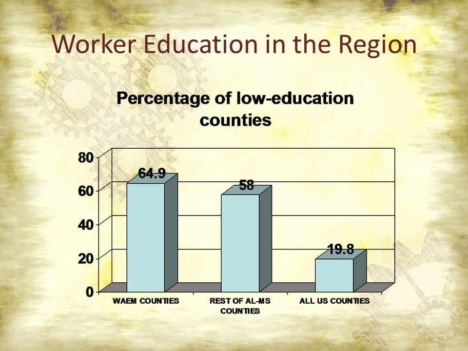 Worker Education in the Region