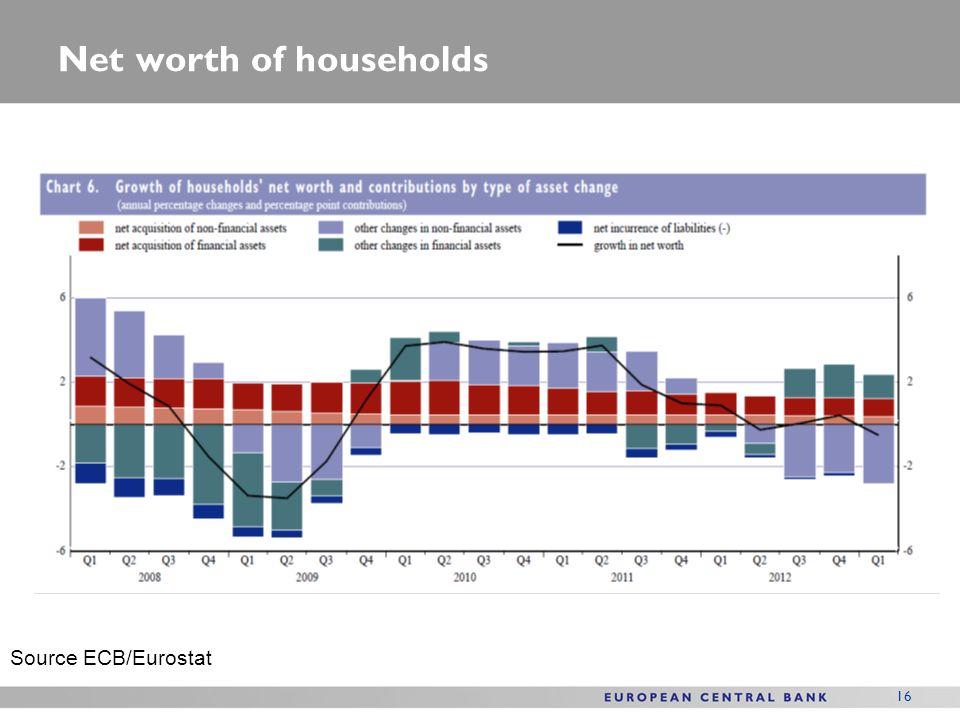 16 Net worth of households Source ECB/Eurostat