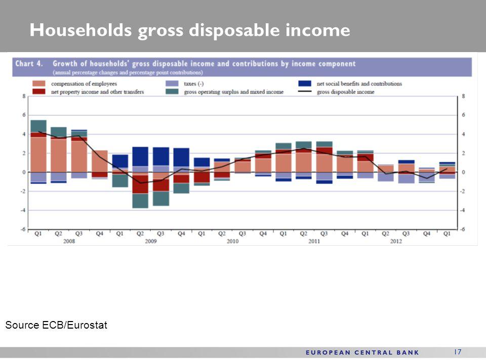 17 Households gross disposable income Source ECB/Eurostat