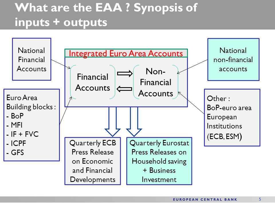 6 What are the EAA.