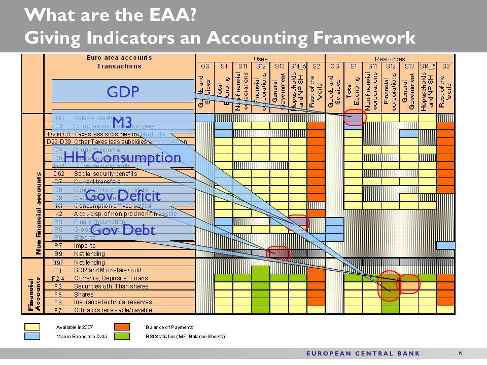 Integrating data sources: National data and euro area building blocks The euro area accounts integrate a large number of different data sources Non-financial sector accounts Financial accounts: The ECB MUFA Guideline Building blocks: –Balance of Payments (BoP) –MFI Balance Sheet Items (BSI) –Quarterly Financial Accounts for General Government (QFAGG) –… 7