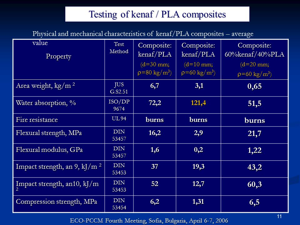 11 Property Test Method Composite: kenaf/PLA (d=30 mm;  =80 kg/m 3 ) Composite: kenaf/PLA (d=10 mm;  =60 kg/m 3 ) Composite: 60%kenaf/40%PLA (d=20 mm;  =60 kg/m 3 ) Area weight, kg/m 2 JUS G.S2.51 6,7 3,1 3,10,65 Water absorption, % ISO/DP 9674 72,2121,451,5 Fire resistance UL 94 burnsburnsburns Flexural strength, MPa DIN 53457 16,22,921,7 Flexural modulus, GPa DIN 53457 1,60,21,22 Impact strength, an 9, kJ/m 2 DIN 53453 3719,343,2 Impact strength, an10, kJ/m 2 DIN 53453 5212,760,3 Compression strength, MPa DIN 53454 6,21,316,5 ECO-PCCM Fourth Meeting, Sofia, Bulgaria, April 6-7, 2006 Testing of kenaf / PLA composites Physical and mechanical characteristics of kenaf/PLA composites – average value
