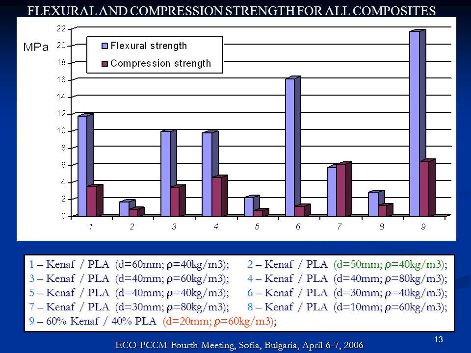 13 FLEXURAL AND COMPRESSION STRENGTH FOR ALL COMPOSITES 1 – Kenaf / PLA (d=60mm;  =40kg/m3); 2 – Kenaf / PLA (d=50mm;  =40kg/m3); 3 – Kenaf / PLA (d=40mm;  =60kg/m3); 4 – Kenaf / PLA (d=40mm;  =80kg/m3); 5 – Kenaf / PLA (d=40mm;  =40kg/m3); 6 – Kenaf / PLA (d=30mm;  =40kg/m3); 7 – Kenaf / PLA (d=30mm;  =80kg/m3); 8 – Kenaf / PLA (d=10mm;  =60kg/m3); 9 – 60% Kenaf / 40% PLA (d=20mm;  =60kg/m3); ECO-PCCM Fourth Meeting, Sofia, Bulgaria, April 6-7, 2006