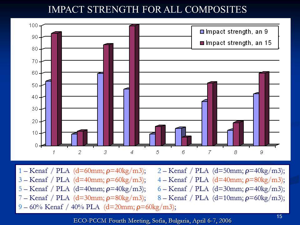 15 1 – Kenaf / PLA (d=60mm;  =40kg/m3); 2 – Kenaf / PLA (d=50mm;  =40kg/m3); 3 – Kenaf / PLA (d=40mm;  =60kg/m3); 4 – Kenaf / PLA (d=40mm;  =80kg/m3); 5 – Kenaf / PLA (d=40mm;  =40kg/m3); 6 – Kenaf / PLA (d=30mm;  =40kg/m3); 7 – Kenaf / PLA (d=30mm;  =80kg/m3); 8 – Kenaf / PLA (d=10mm;  =60kg/m3); 9 – 60% Kenaf / 40% PLA (d=20mm;  =60kg/m3); IMPACT STRENGTH FOR ALL COMPOSITES ECO-PCCM Fourth Meeting, Sofia, Bulgaria, April 6-7, 2006