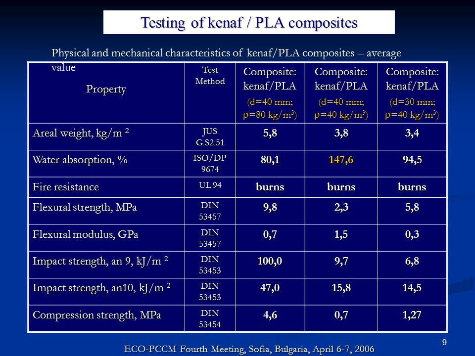 9 Property Test Method Composite: kenaf/PLA (d=40 mm;  =80 kg/m 3 ) Composite: kenaf/PLA (d=40 mm;  =40 kg/m 3 ) Composite: kenaf/PLA (d=30 mm;  =40 kg/m 3 ) Areal weight, kg/m 2 JUS G.S2.51 5,83,83,4 Water absorption, % ISO/DP 9674 80,1147,694,5 Fire resistance UL 94 burnsburnsburns Flexural strength, MPa DIN 53457 9,82,35,8 Flexural modulus, GPa DIN 53457 0,71,50,3 Impact strength, an 9, kJ/m 2 DIN 53453 100,09,76,8 Impact strength, an10, kJ/m 2 DIN 53453 47,015,814,5 Compression strength, MPa DIN 53454 4,60,71,27 ECO-PCCM Fourth Meeting, Sofia, Bulgaria, April 6-7, 2006 Testing of kenaf / PLA composites Physical and mechanical characteristics of kenaf/PLA composites – average value