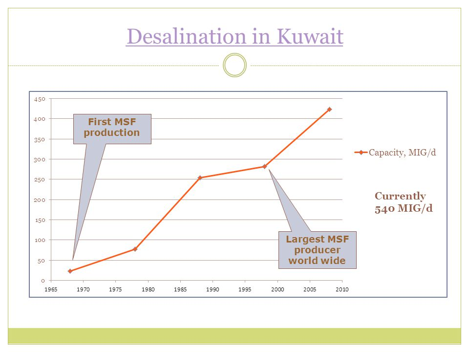 Desalination in Kuwait Largest MSF producer world wide First MSF production