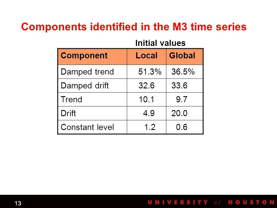 13 Initial values Components identified in the M3 time series ComponentLocalGlobal Damped trend 51.3% 36.5% Damped drift32.6 33.6 Trend10.1 9.7 Drift 4.9 20.0 Constant level 1.2 0.6