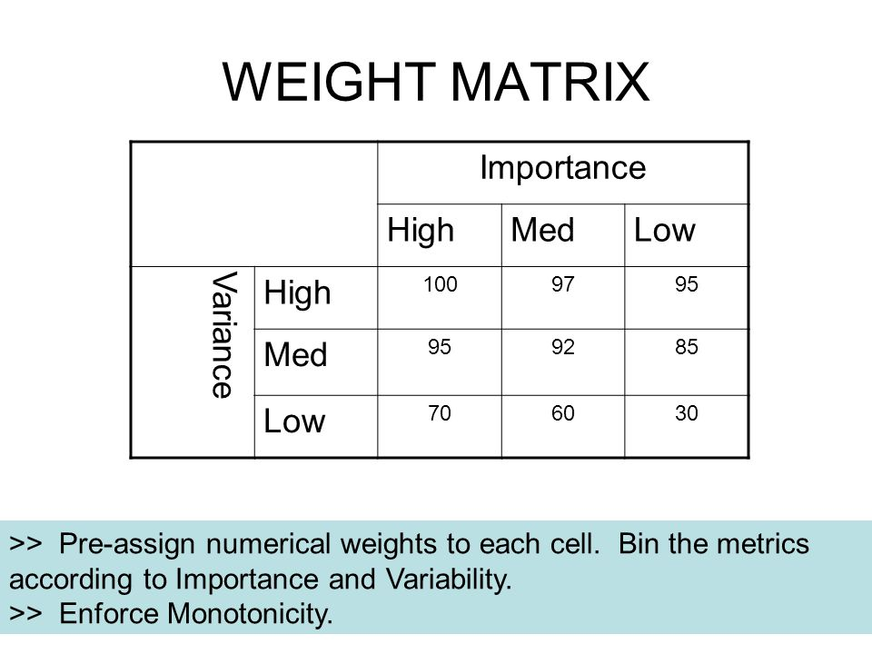 WEIGHT MATRIX Importance HighMedLow Variance High 1009795 Med 959285 Low 706030 >> Pre-assign numerical weights to each cell.