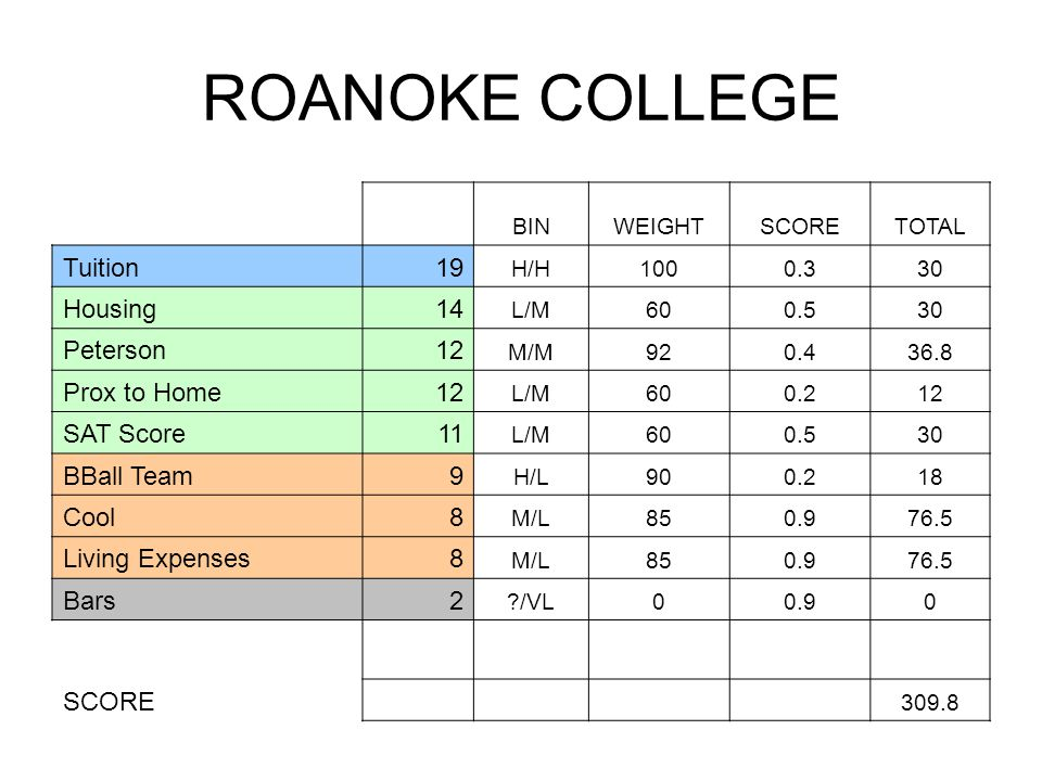 ROANOKE COLLEGE BINWEIGHTSCORETOTAL Tuition19 H/H1000.330 Housing14 L/M600.530 Peterson12 M/M920.436.8 Prox to Home12 L/M600.212 SAT Score11 L/M600.530 BBall Team9 H/L900.218 Cool8 M/L850.976.5 Living Expenses8 M/L850.976.5 Bars2 /VL00.90 SCORE 309.8