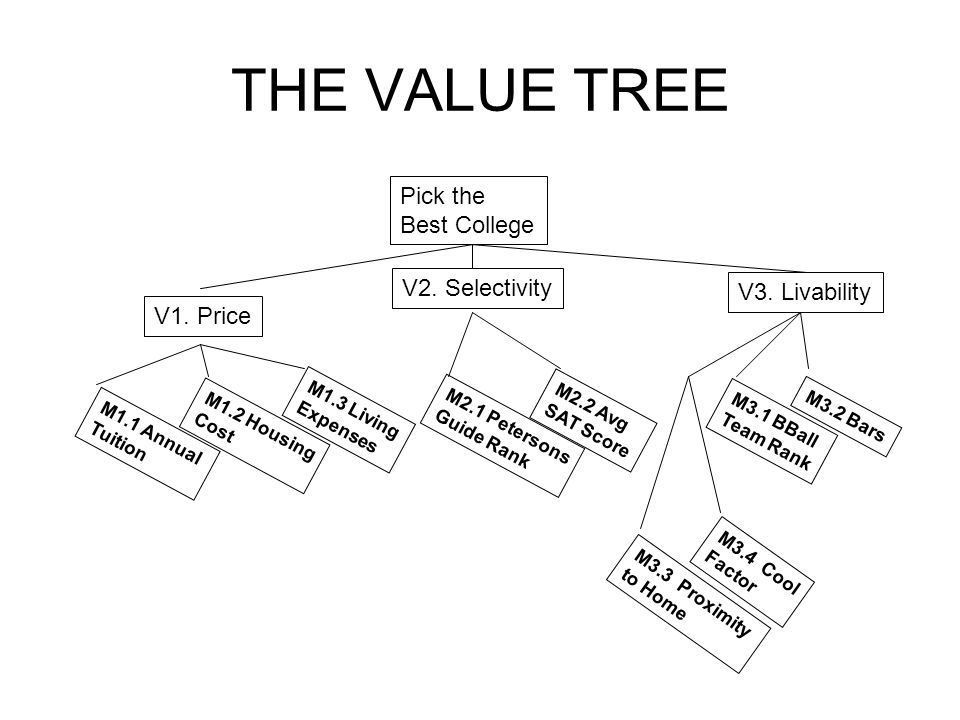 THE VALUE TREE Pick the Best College V1. Price V2. Selectivity V3. Livability M1.1 Annual Tuition M1.2 Housing Cost M1.3 Living Expenses M2.1 Peterson