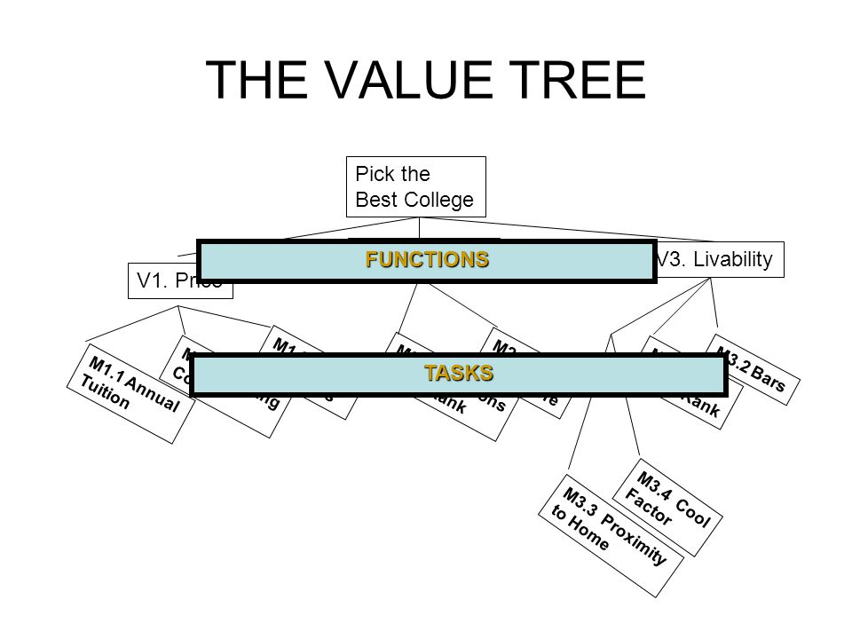 THE VALUE TREE Pick the Best College V1. Price V2.