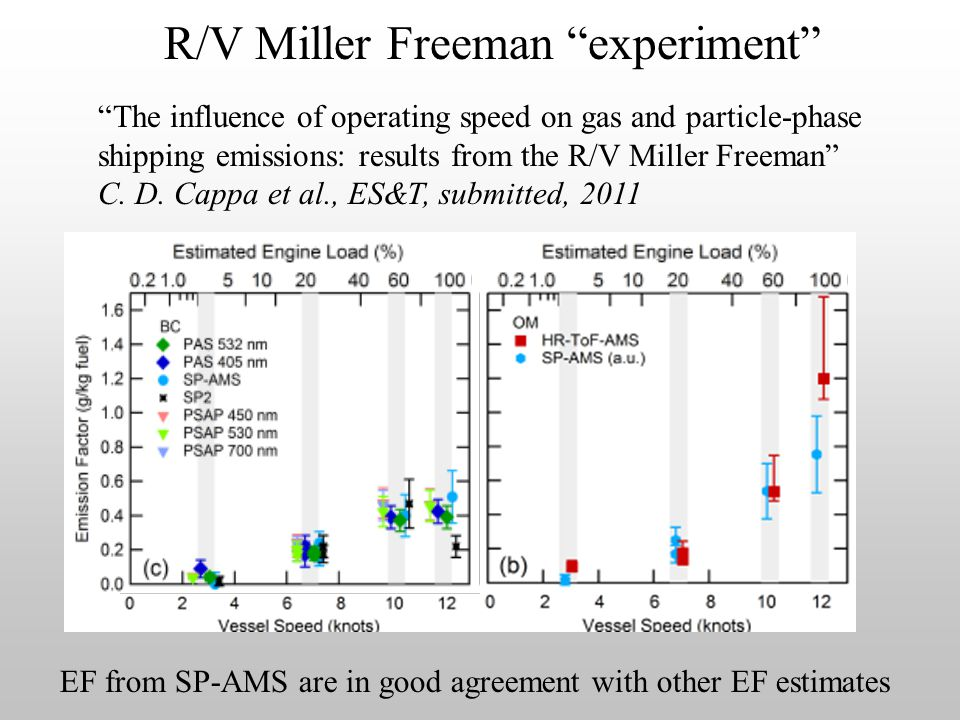 R/V Miller Freeman experiment The influence of operating speed on gas and particle-phase shipping emissions: results from the R/V Miller Freeman C.