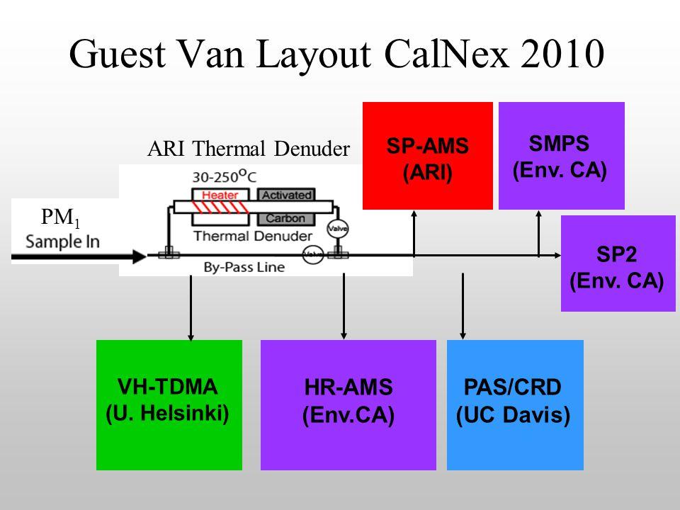 SP-AMS (ARI) Guest Van Layout CalNex 2010 VH-TDMA (U. Helsinki) SMPS (Env. CA) PAS/CRD (UC Davis) HR-AMS (Env.CA) SP2 (Env. CA) ARI Thermal Denuder PM