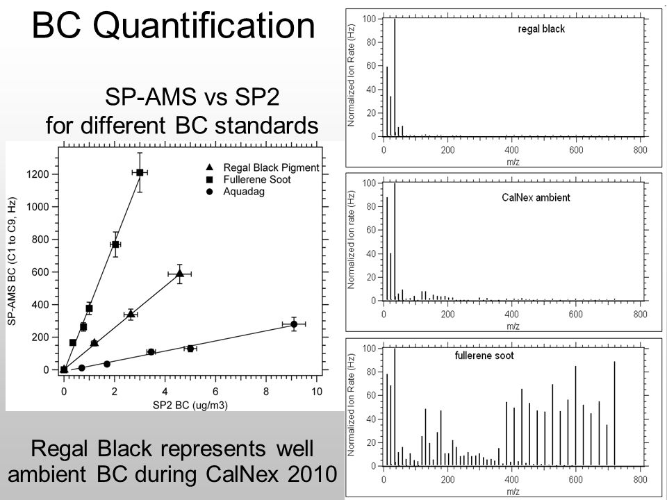 BC Quantification SP-AMS vs SP2 for different BC standards Regal Black represents well ambient BC during CalNex 2010