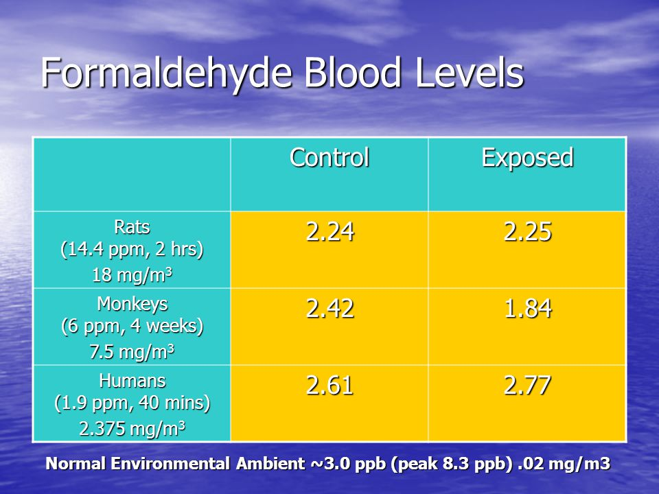 Formaldehyde Blood Levels ControlExposed Rats (14.4 ppm, 2 hrs) 18 mg/m 3 2.242.25 Monkeys (6 ppm, 4 weeks) 7.5 mg/m 3 2.421.84 Humans (1.9 ppm, 40 mi
