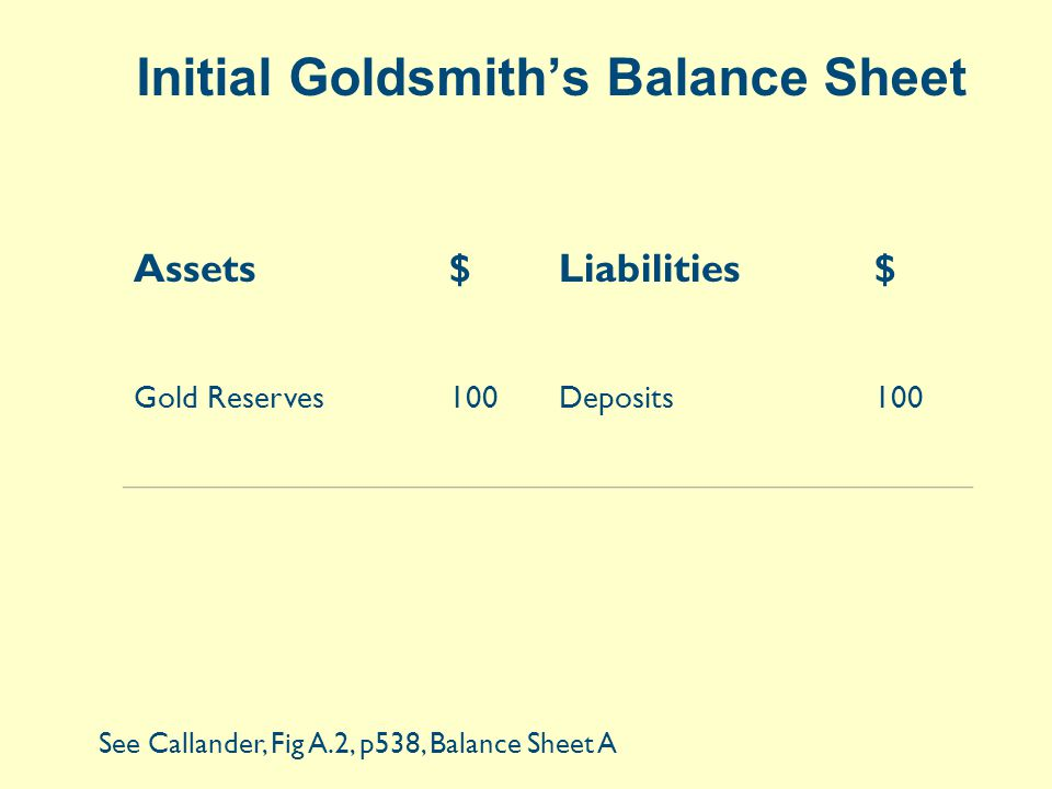 Initial Goldsmith's Balance Sheet Assets$Liabilities$ Gold Reserves100Deposits100 See Callander, Fig A.2, p538, Balance Sheet A