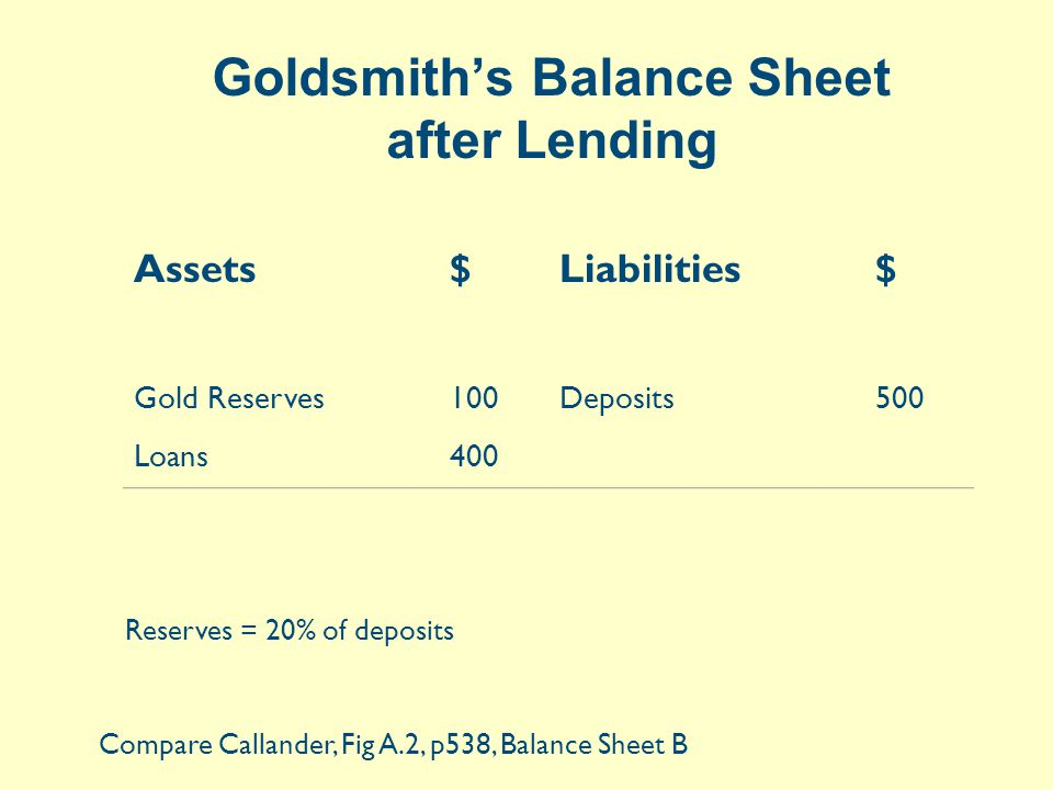 Goldsmith's Balance Sheet after Lending Assets$Liabilities$ Gold Reserves100 Loans400 Deposits500 Compare Callander, Fig A.2, p538, Balance Sheet B Reserves = 20% of deposits