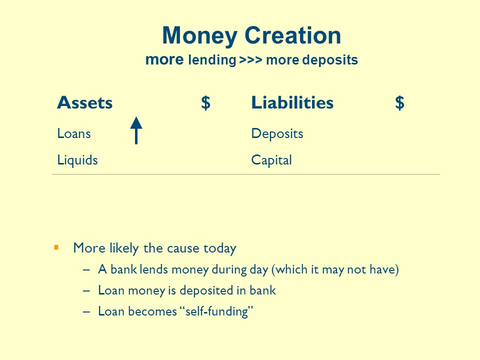 Assets$Liabilities$ Loans Liquids Deposits Capital Money Creation more lending >>> more deposits  More likely the cause today –A bank lends money during day (which it may not have) –Loan money is deposited in bank –Loan becomes self-funding