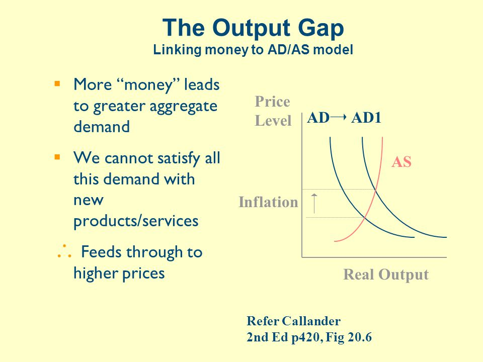 The Output Gap Linking money to AD/AS model  More money leads to greater aggregate demand  We cannot satisfy all this demand with new products/services  Feeds through to higher prices AS Price Level Real Output ADAD1 Inflation Refer Callander 2nd Ed p420, Fig 20.6
