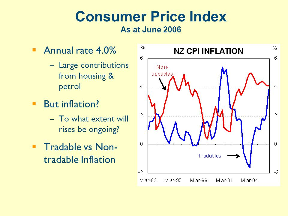 Consumer Price Index As at June 2006  Annual rate 4.0% –Large contributions from housing & petrol  But inflation.
