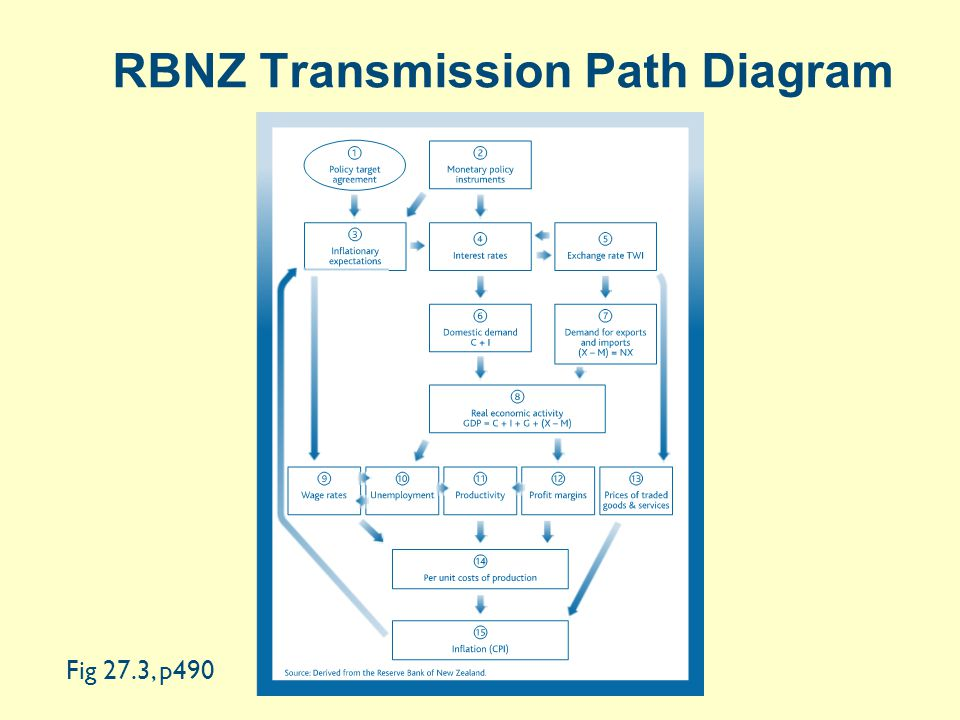 RBNZ Transmission Path Diagram Fig 27.3, p490