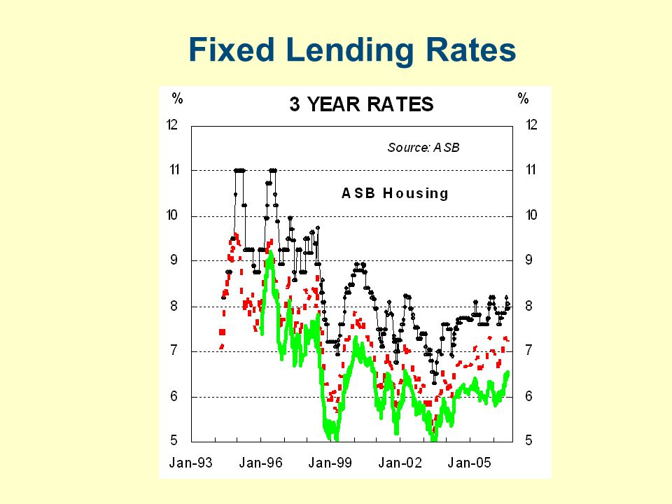 Fixed Lending Rates