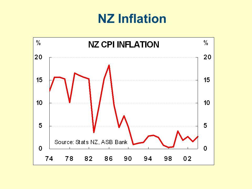 NZ Inflation