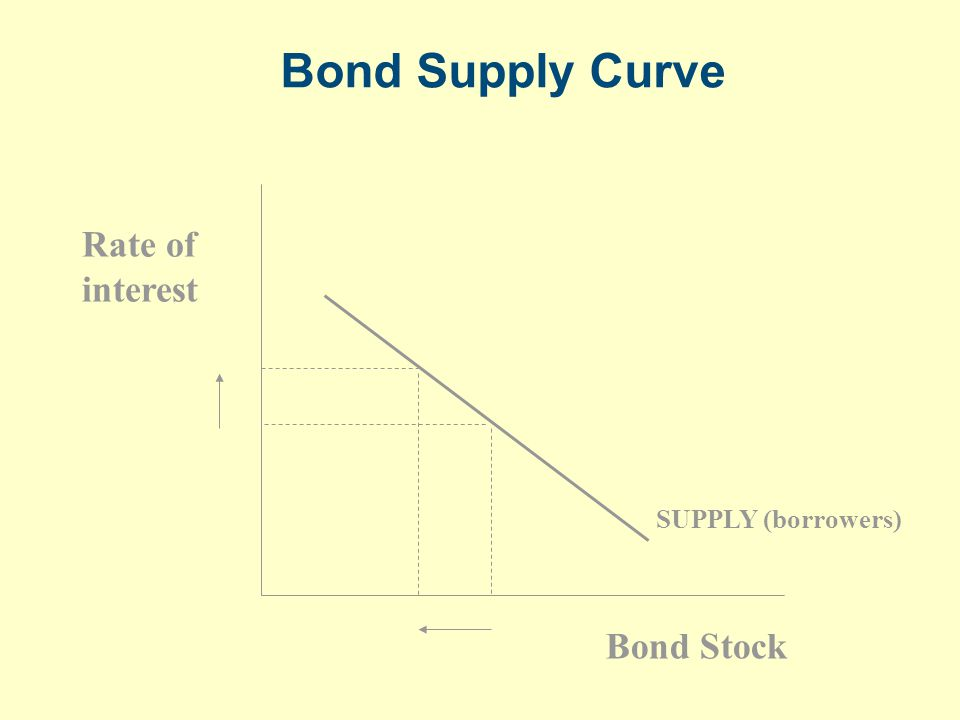 Bond Supply Curve SUPPLY (borrowers) Rate of interest Bond Stock