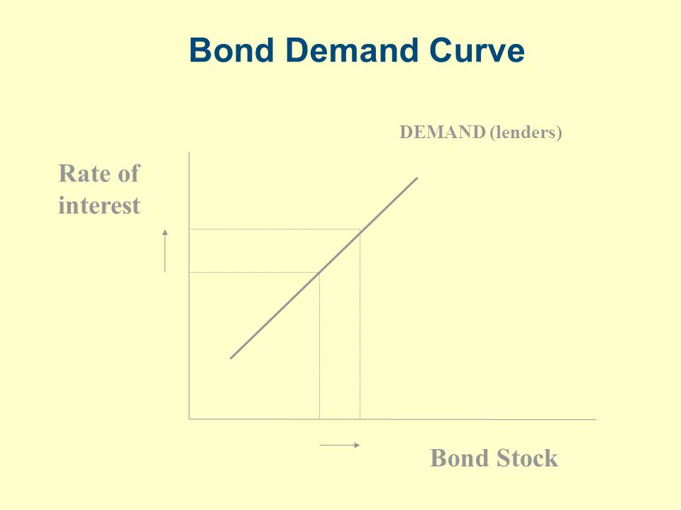 Bond Demand Curve DEMAND (lenders) Rate of interest Bond Stock
