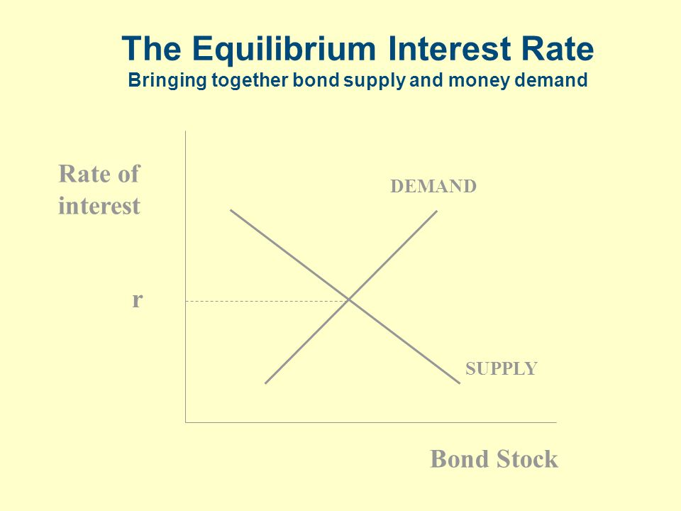 The Equilibrium Interest Rate Bringing together bond supply and money demand SUPPLY Rate of interest Bond Stock DEMAND r