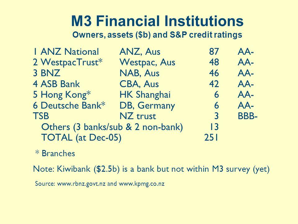 Goldsmith's Balance Sheet after Lending Assets$Liabilities$ Gold Reserves100 Loans400 Deposits500 Compare Callander, Fig A.2, p538, Balance Sheet B Reserves = 20% of deposits