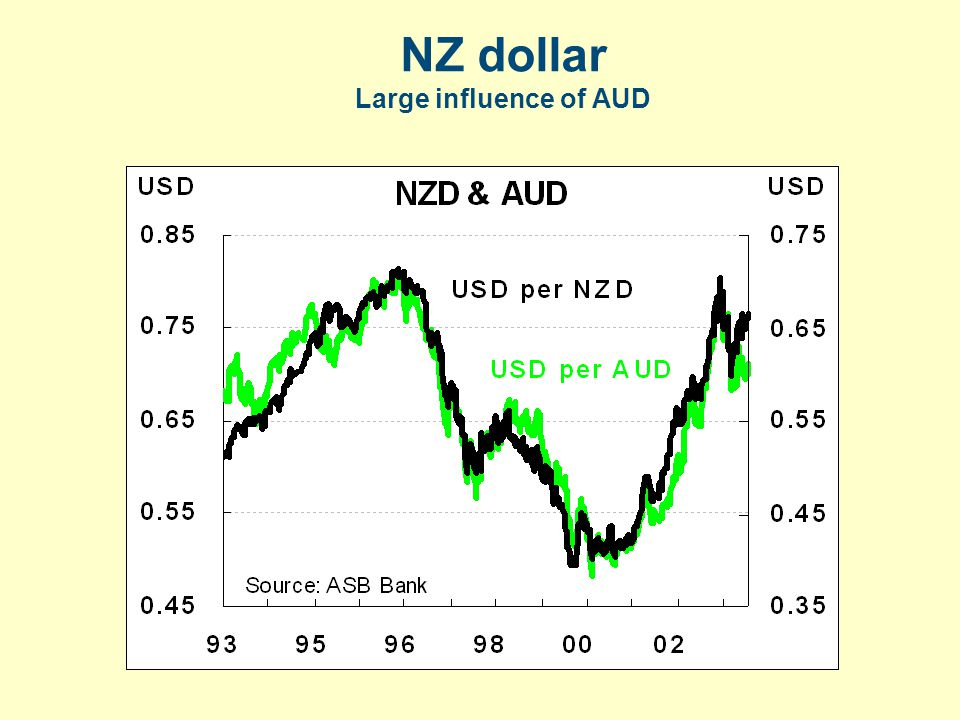 NZ dollar Large influence of AUD
