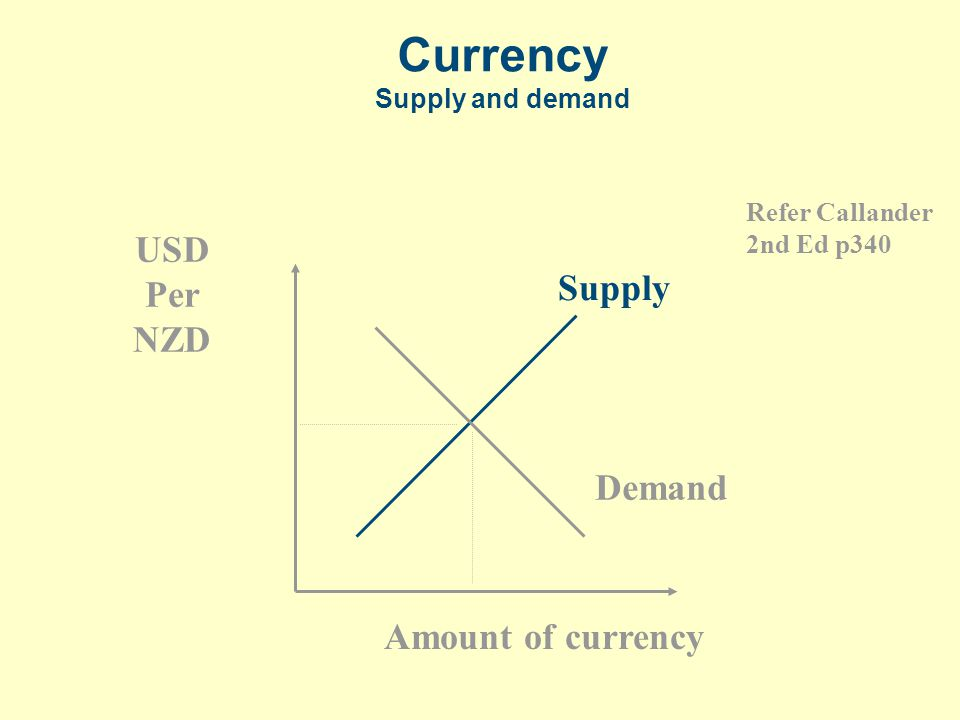 Currency Supply and demand USD Per NZD Amount of currency Supply Demand Refer Callander 2nd Ed p340