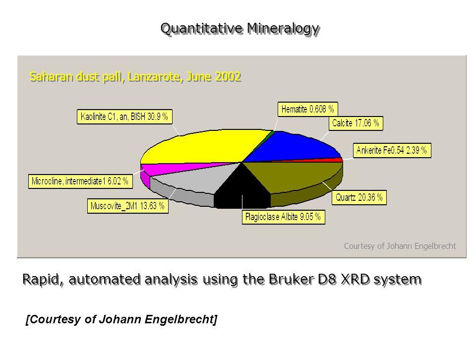 Quantitative Mineralogy Saharan dust pall, Lanzarote, June 2002 Courtesy of Johann Engelbrecht Rapid, automated analysis using the Bruker D8 XRD system [Courtesy of Johann Engelbrecht]