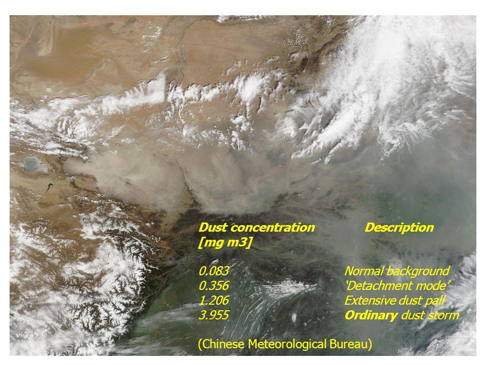 Dust concentration Description [mg m3] 0.083Normal background 0.356'Detachment mode' 1.206Extensive dust pall 3.955Ordinary dust storm (Chinese Meteorological Bureau)