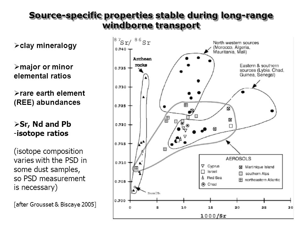  Sr, Nd and Pb -isotope ratios (isotope composition varies with the PSD in some dust samples, so PSD measurement is necessary) [after Grousset & Biscaye 2005] Source-specific properties stable during long-range windborne transport  clay mineralogy  major or minor elemental ratios  rare earth element (REE) abundances