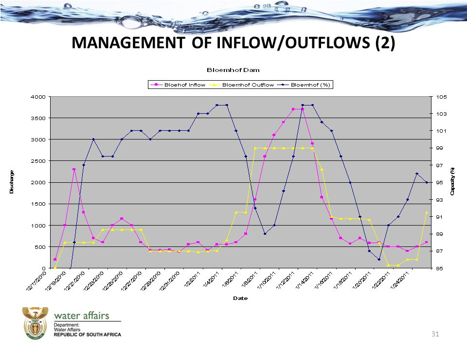 MANAGEMENT OF INFLOW/OUTFLOWS (2) 31