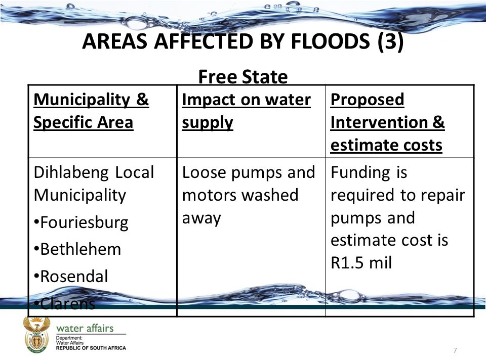 CURRENT SITUATION (6) uThugela, Umgeni, Hluhluwe river systems Water levels are table and the uThugela river is expected to rise as weather services forecasted more than 30% chance of rainfall – catchments are very wet and high floors are expected.
