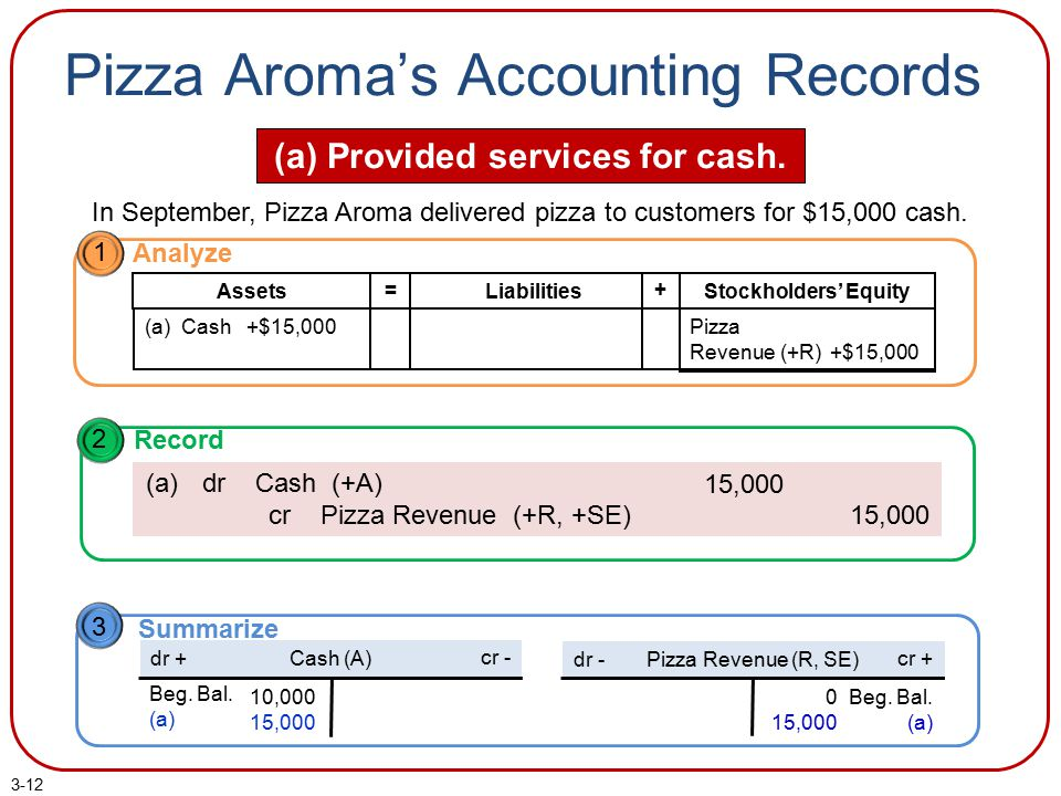 3-12 Pizza Aroma's Accounting Records (a) Provided services for cash. In September, Pizza Aroma delivered pizza to customers for $15,000 cash. 1 Analy