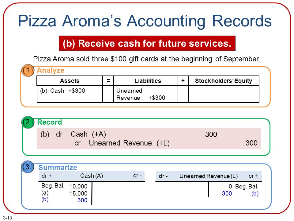 3-13 Pizza Aroma's Accounting Records (b) Receive cash for future services. Pizza Aroma sold three $100 gift cards at the beginning of September. 3 Su