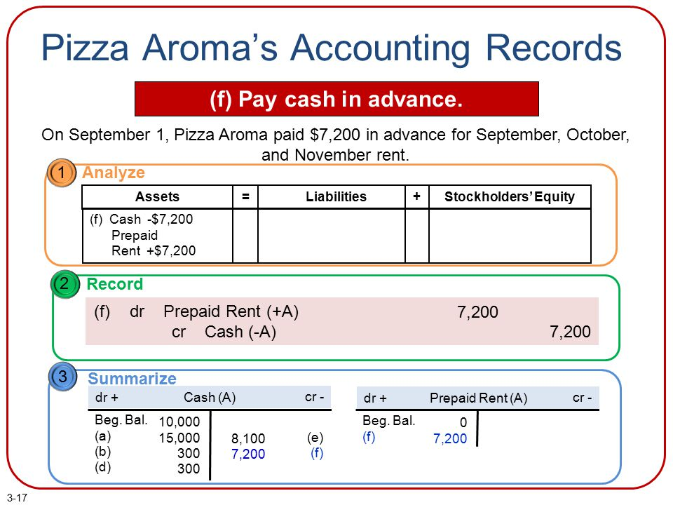 3-17 Pizza Aroma's Accounting Records (f) Pay cash in advance. On September 1, Pizza Aroma paid $7,200 in advance for September, October, and November