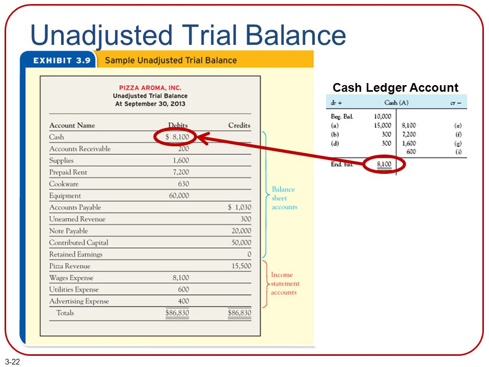 3-22 Unadjusted Trial Balance Cash Ledger Account