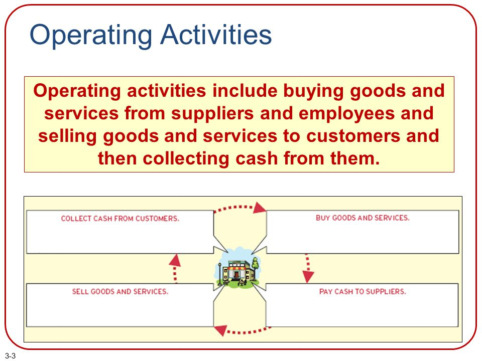 3-3 Operating Activities Operating activities include buying goods and services from suppliers and employees and selling goods and services to custome
