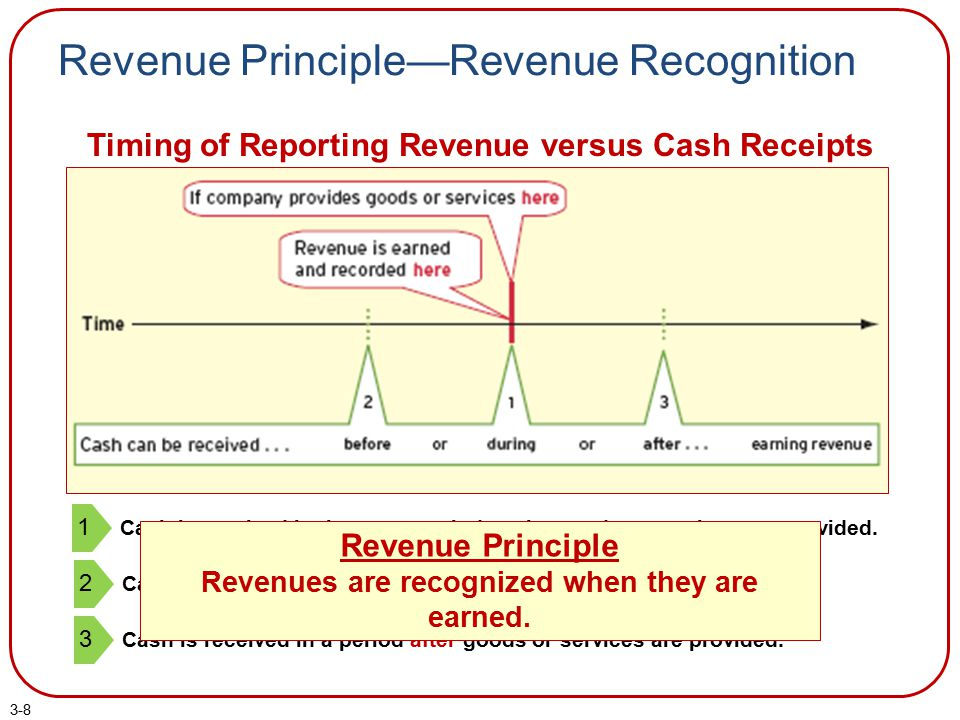 3-8 Revenue Principle—Revenue Recognition Timing of Reporting Revenue versus Cash Receipts Cash is received in the same period as the goods or service