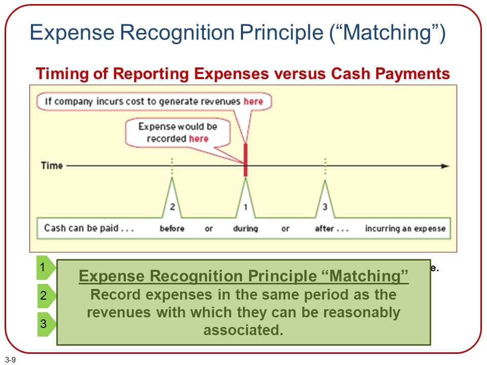 "3-9 Expense Recognition Principle (""Matching"") Timing of Reporting Expenses versus Cash Payments Cash is paid at the same time as the cost is incurred"