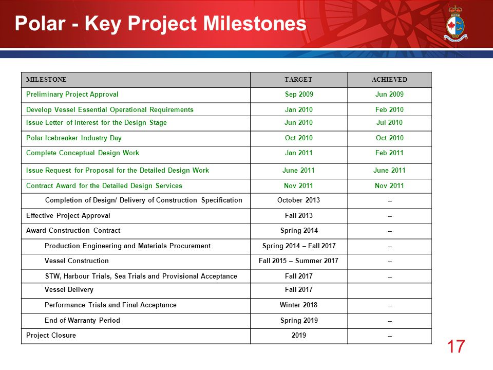 17 Polar - Key Project Milestones MILESTONETARGETACHIEVED Preliminary Project ApprovalSep 2009Jun 2009 Develop Vessel Essential Operational RequirementsJan 2010Feb 2010 Issue Letter of Interest for the Design StageJun 2010Jul 2010 Polar Icebreaker Industry DayOct 2010 Complete Conceptual Design WorkJan 2011Feb 2011 Issue Request for Proposal for the Detailed Design WorkJune 2011 Contract Award for the Detailed Design ServicesNov 2011 Completion of Design/ Delivery of Construction SpecificationOctober 2013-- Effective Project ApprovalFall 2013-- Award Construction ContractSpring 2014-- Production Engineering and Materials ProcurementSpring 2014 – Fall 2017-- Vessel ConstructionFall 2015 – Summer 2017-- STW, Harbour Trials, Sea Trials and Provisional AcceptanceFall 2017-- Vessel DeliveryFall 2017 Performance Trials and Final AcceptanceWinter 2018-- End of Warranty PeriodSpring 2019-- Project Closure2019--