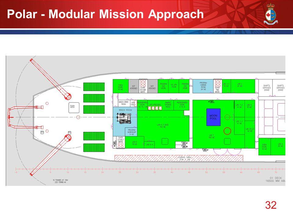 32 Polar - Modular Mission Approach