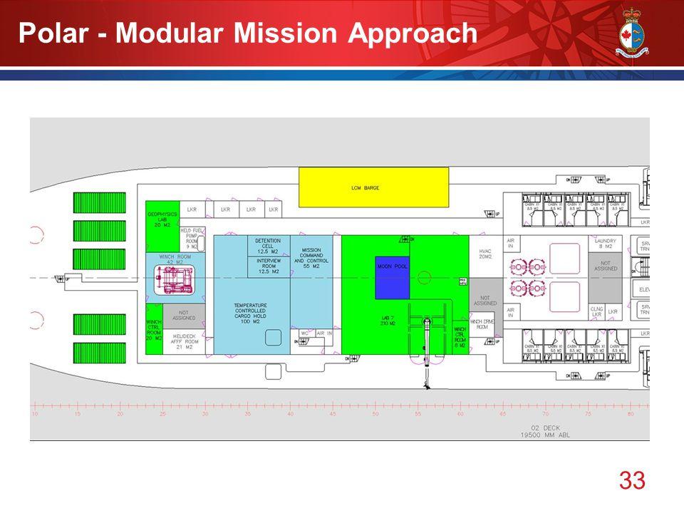 33 Polar - Modular Mission Approach